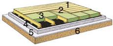 Maanvaraisen lattian eristys