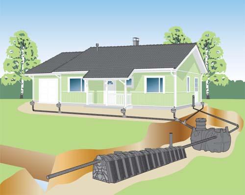 Uponor salaoja- ja sadevesijärjestelmä, jossa mukana uusi sadevesien keruusäiliö ja hulevesitunneli.