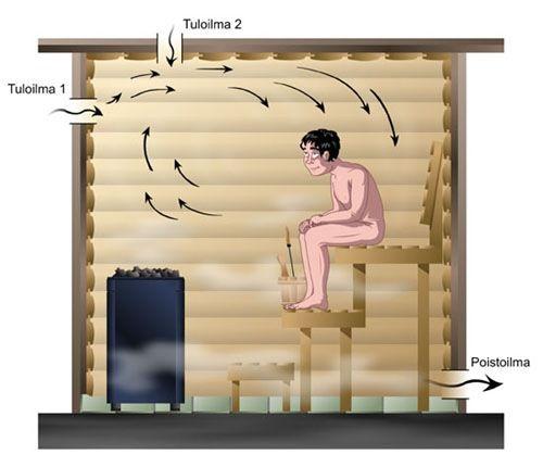 saunan oven leveys rakennusmääräys