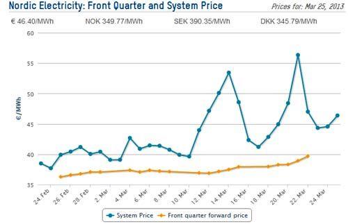 Sähkön hinnan nousu