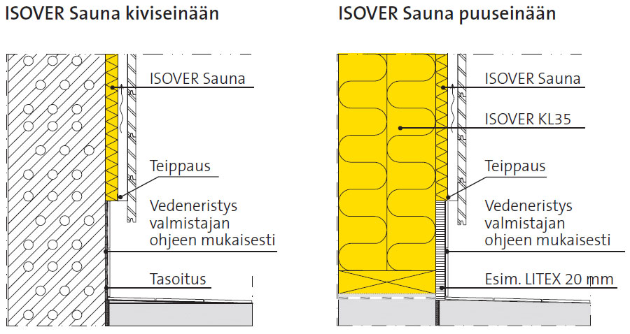Saunan seinärakenne rakenne