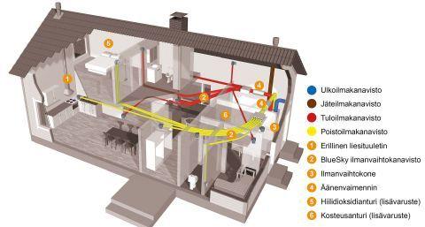 Vanhan talon ilmanvaihdon parantaminen