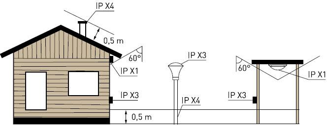 Valaisimen IP-luokitus kertoo valaisimen vedenkestävyydestä