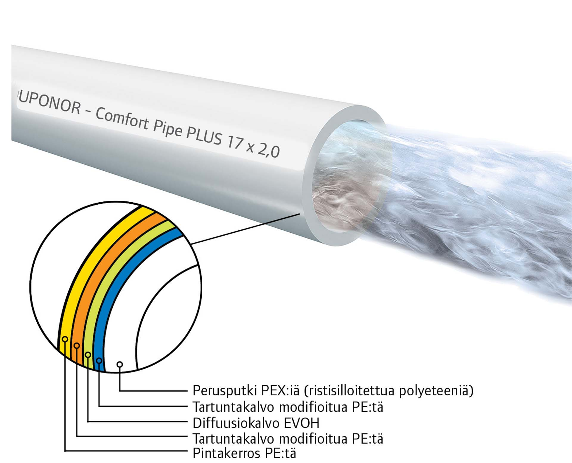 Uponor Comfort Pipe PLUS -putki