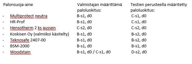 Taulukko 1. Testatuista palonsuoja aineista seitsemälle oli määritetty paloluokitus