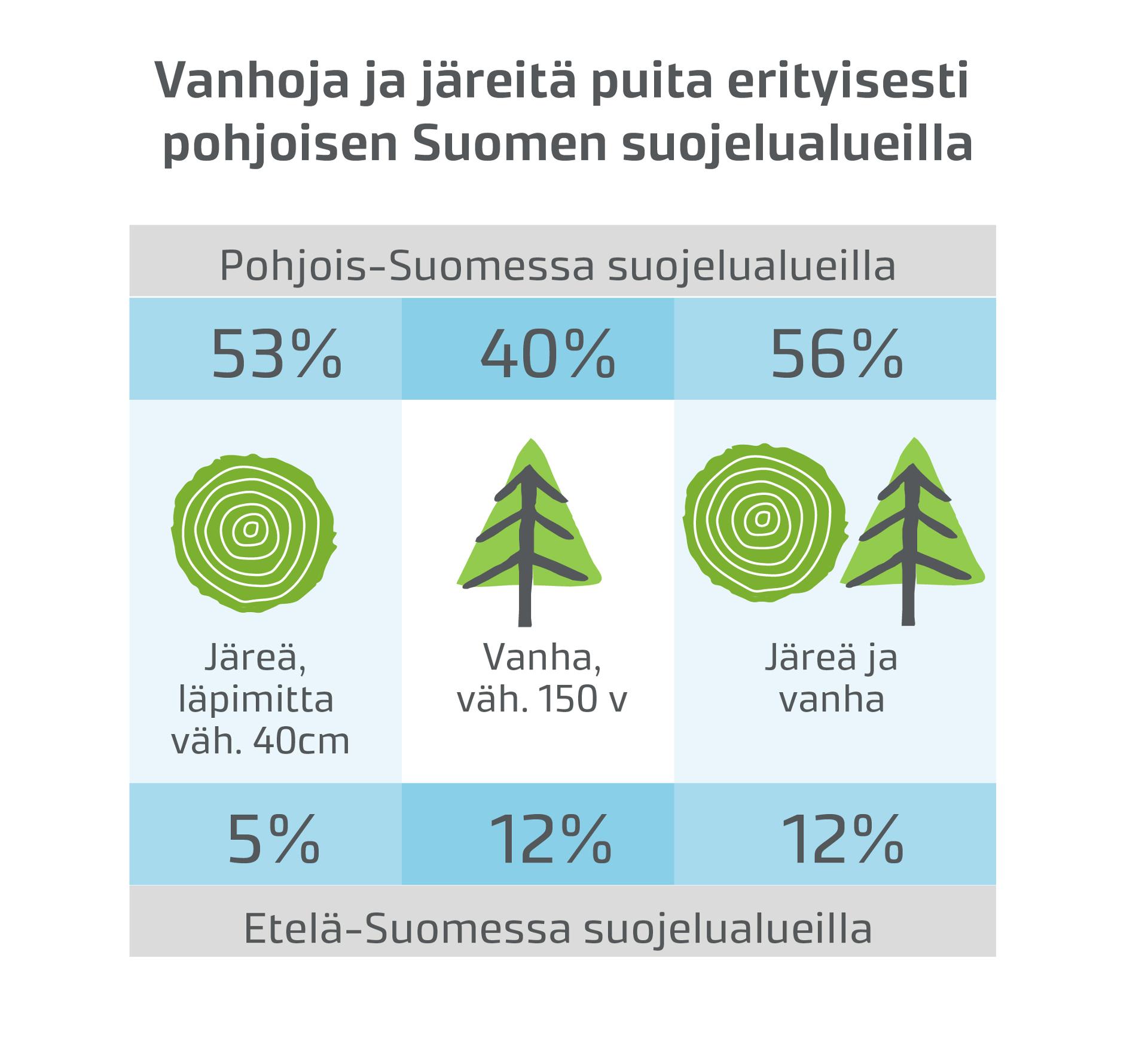 Järeät ja vanhat puut ovat tärkeitä metsien monimuotoisuudelle. Pohjois-Suomen järeistä ja/tai vanhoista puista noin puolet on suojelualueilla.
