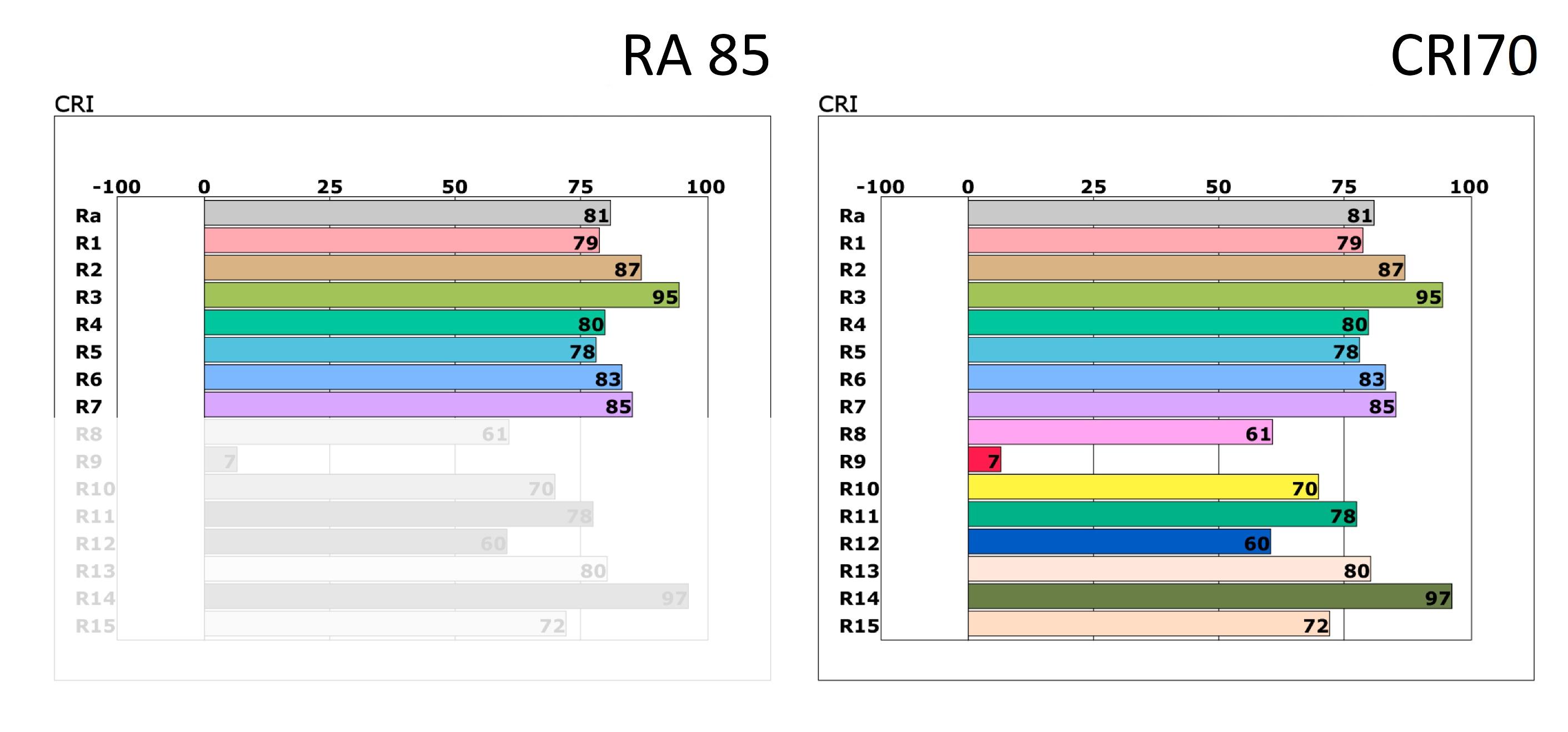 Kuva 1. Samasta led-spotista mitattu värintoistoindeksi voidaan ilmoittaa kahdella eri tavalla. Imartelevampi luku RA-indeksi 85 jättää huomiotta ledille tyypillisesti haasteellisemmat värisävyt. Ne ilmoitetaan CRI-arvossa.