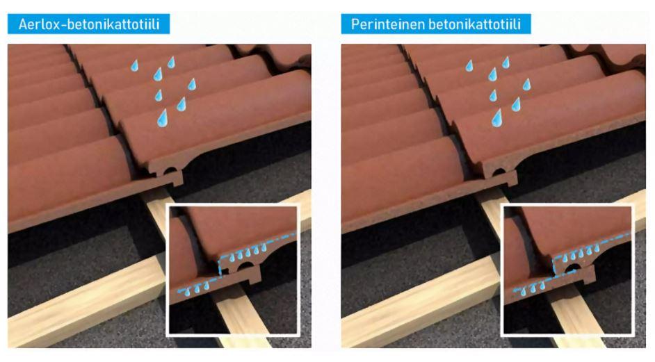 Uusi muotoilu ohjaa sadevedet hallitusti pois katolta. Se yhdistettynä tiilen tiiveyden ja Protector+ -pinnoitteen kanssa ehkäisevät sammaleen muodostumista.