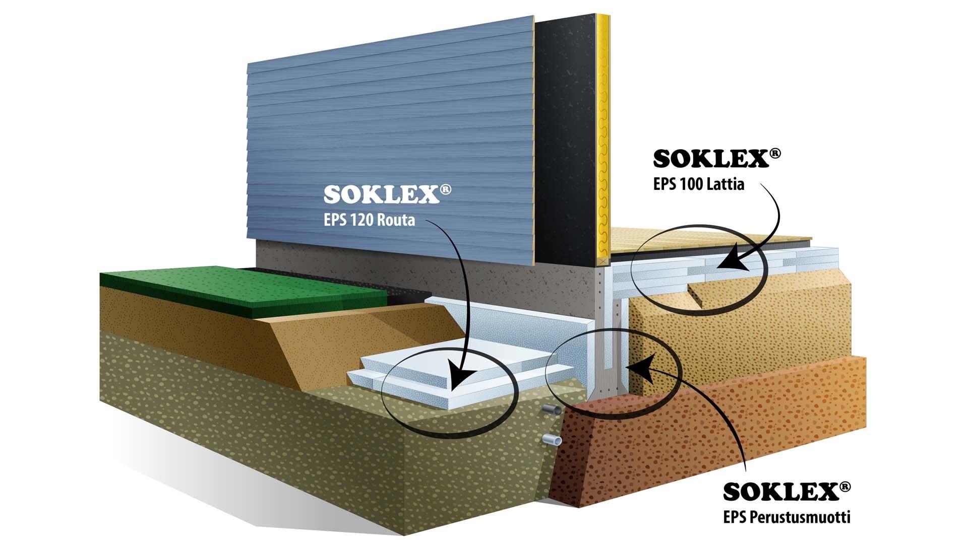 Soklex-perustusjärjestelmäkoulu