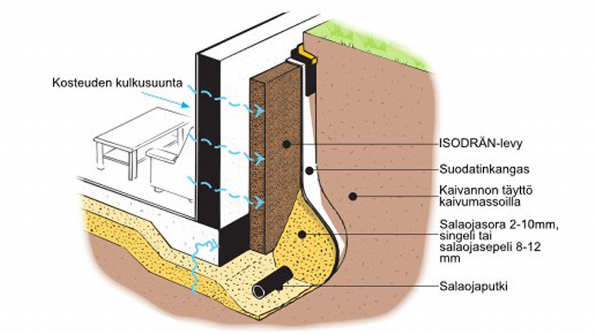 Isodrän® -salaojittava lämmöneriste